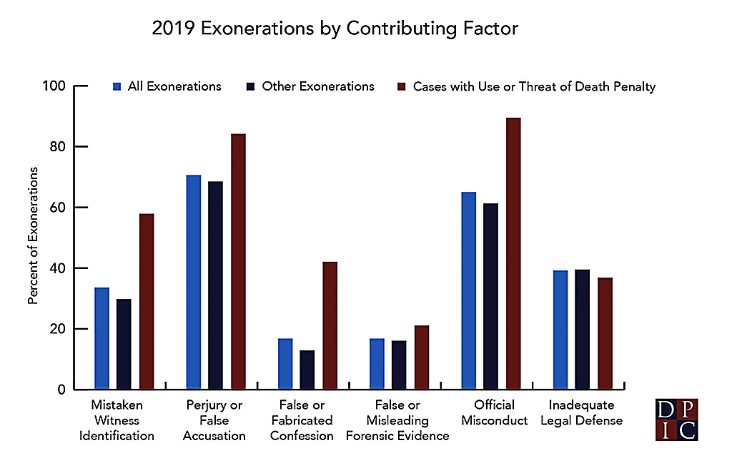 DPIC Analysis: Use or Threat of Death Penalty Implicated in 19 Exoneration Cases in 2019