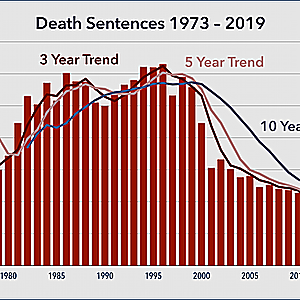 Death Sentences Decline by More than Half in Decade of the 2010s