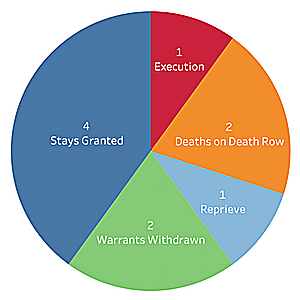 DPIC Analysis: States Scheduled Ten Executions for October 2019 — Why Nine Did Not Happen