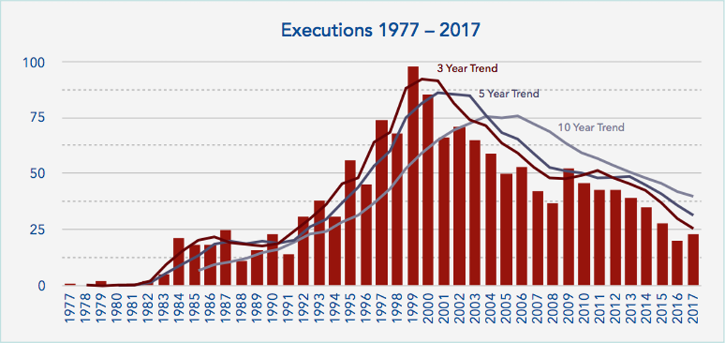 DPIC 2017 Year End Report: Death Sentences, Executions At Near-Historic Lows
