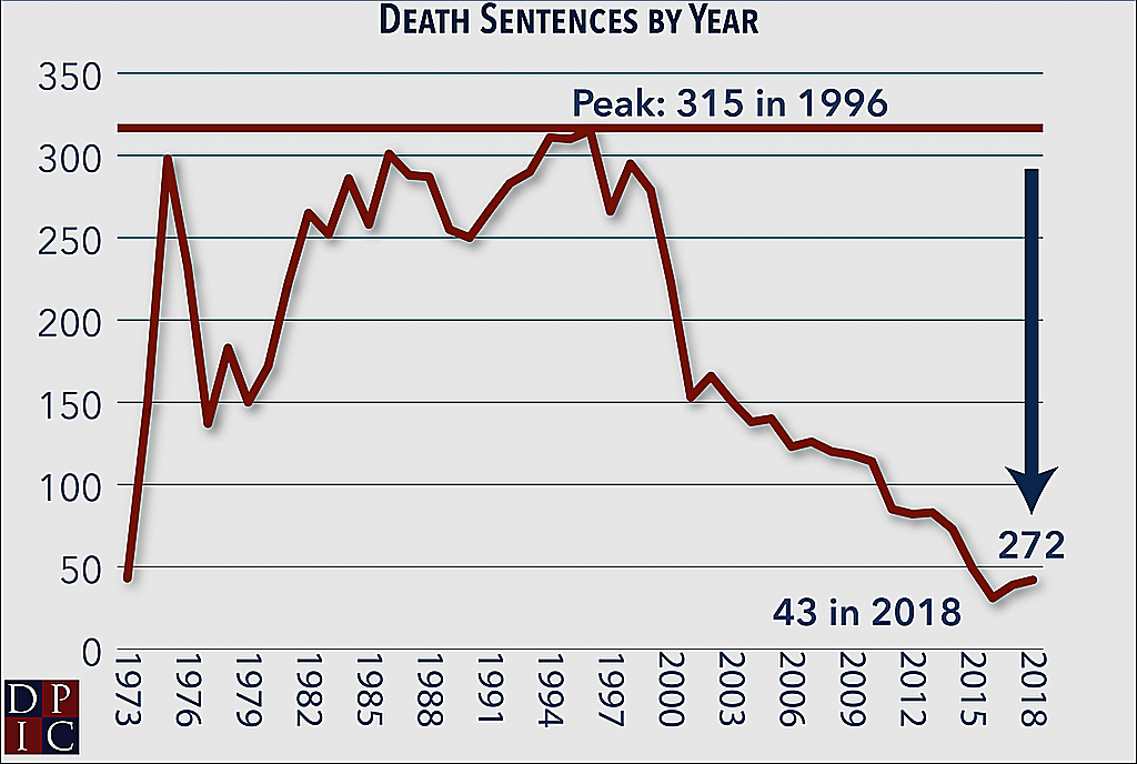 Line graph showing the number of death sentences in each year since 1973 and indicating that 273 fewer death sentences were imposed in 2018 than in the peak year of 1996.