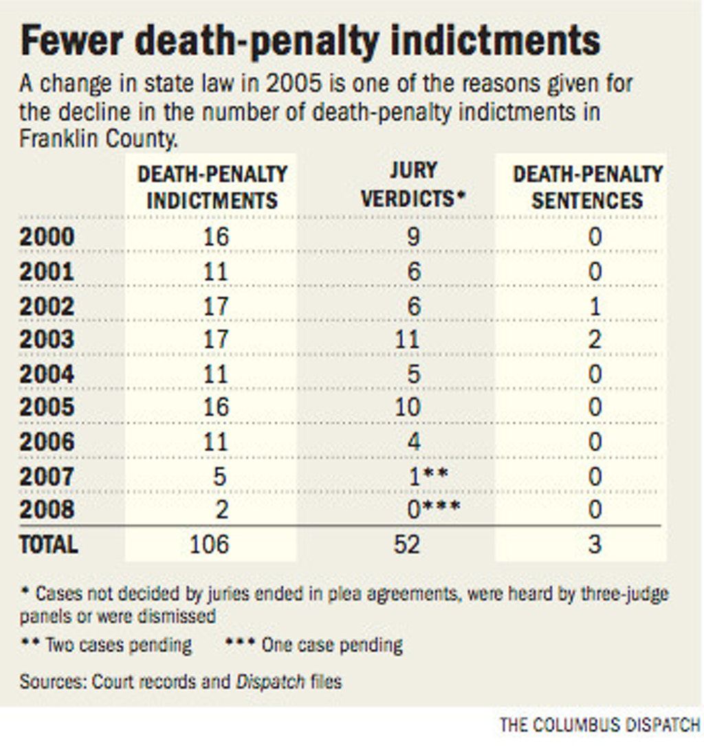 Jurors Find Difficulty with Prospect of Handing Down Death Sentences
