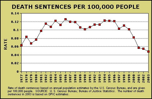 Rate of Death Sentencing at Its Lowest Point Since Reinstatement