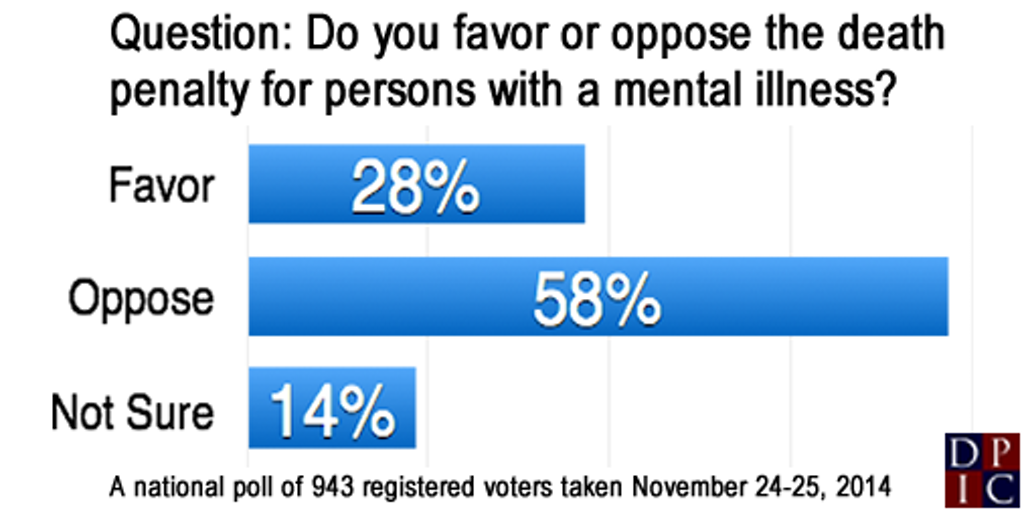 POLL: Americans Oppose Death Penalty for Mentally Ill by 2-1
