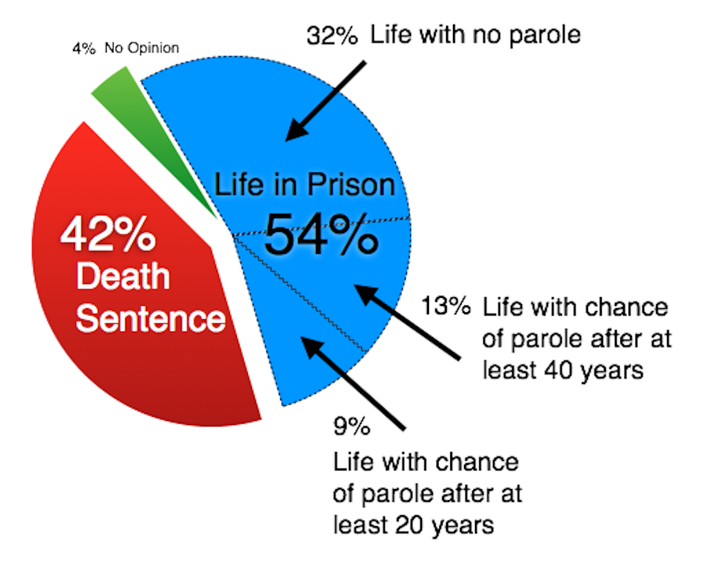 PUBLIC OPINION: Majority of Pennsylvanians Prefer Life Sentences, Support Moratorium on Death Penalty