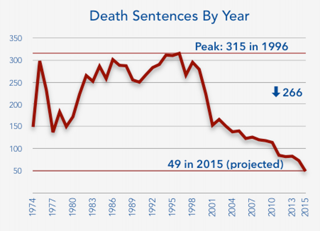 DPIC Releases Year End Report: Historic Declines in Use of Death Penalty in 2015