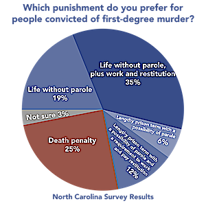 NEW POLL—Only 25% of North Carolina Voters Favor the Death Penalty as Punishment for Murder