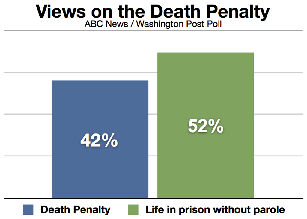 Poll Finds Majority Support for Life in Prison Over Death Penalty