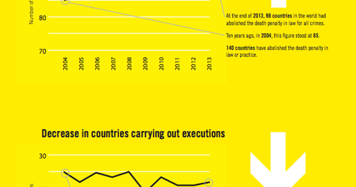 STUDIES: Amnesty Reports… | Death Penalty Information Center