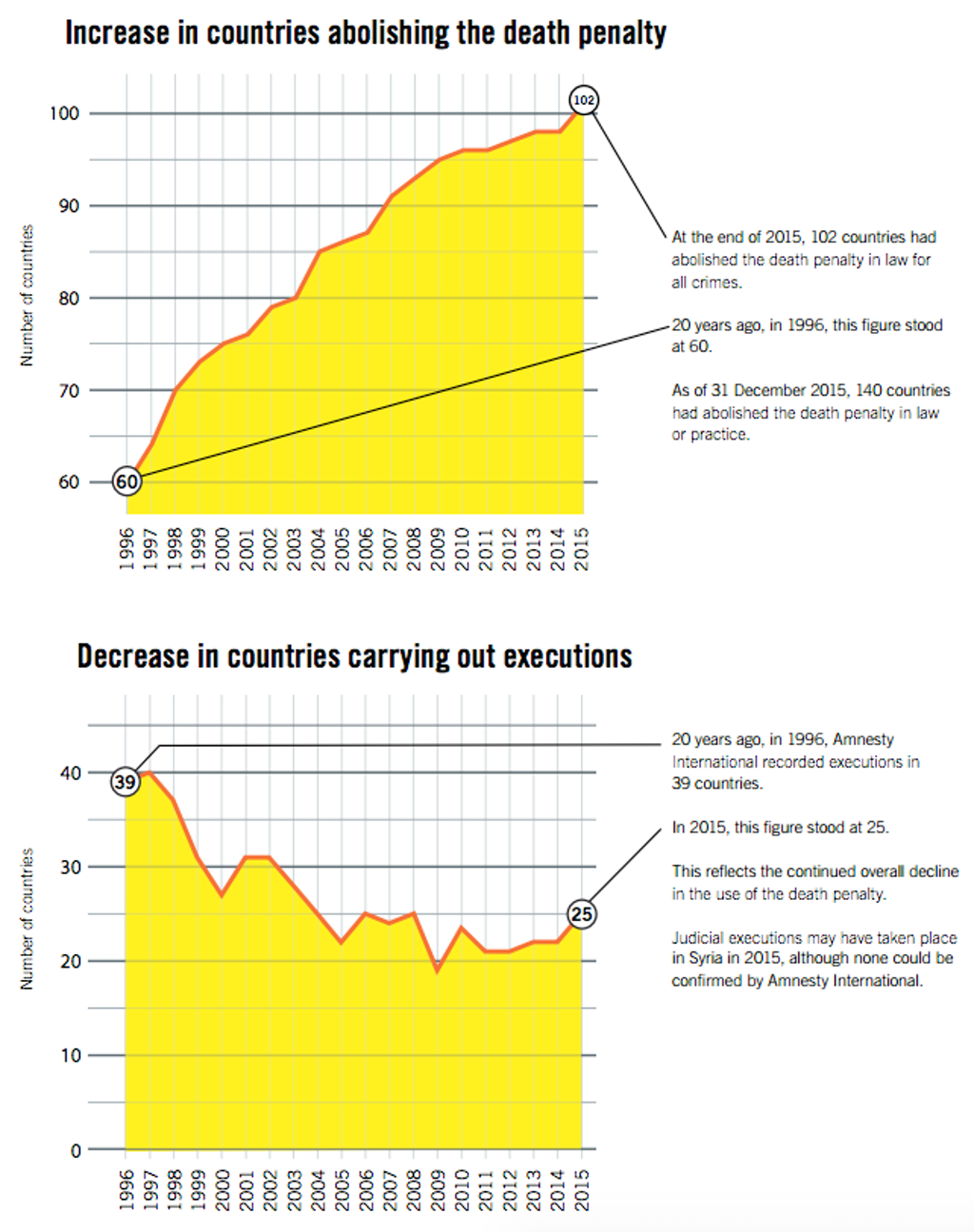 Amnesty International Reports Concentrated Spikes in Executions Amidst Continuing Trend Towards Global Death Penalty Abolition