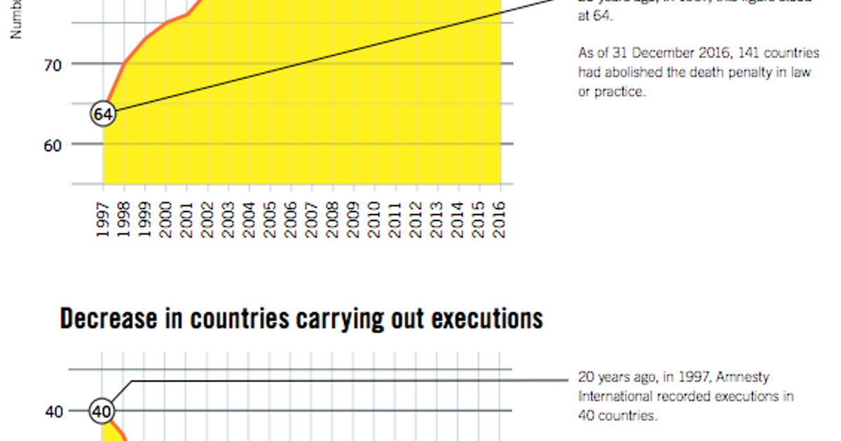 Amnesty International Report: U S … | Death Penalty