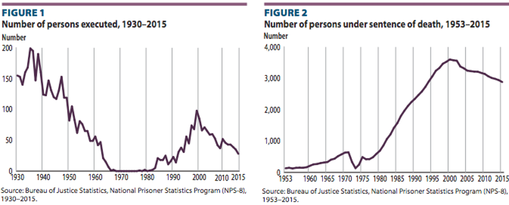 New Statistical Brief from the Bureau of Justice Statistics Documents U.S. Death Penalty Decline