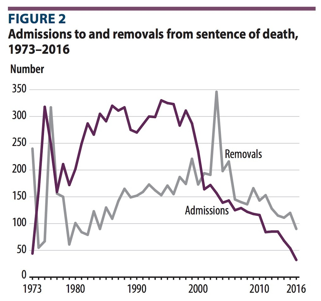 """NEW RESOURCES: BJS Releases """"Capital Punishment, 2016"""""""