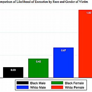 Study Finds Disparities in Race, Gender, and Geography in Florida Executions