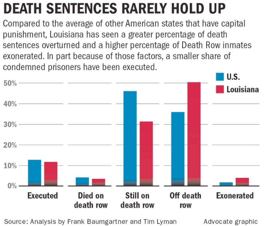 STUDIES: Louisiana Death Penalty Staggeringly Error-Prone, Racially Biased