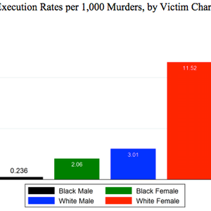STUDIES: Louisiana Study Reports Stark Death-Penalty Disparities Linked to Race and Gender of Victims