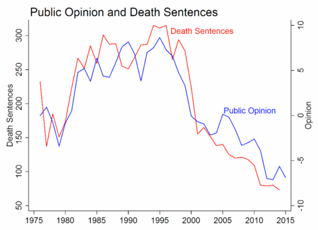 Study Shows Trends in Executions, Death Sentences Closely Track Drop in Public Support for the Death Penalty