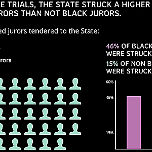 STUDIES: Racial Bias in Jury Selection