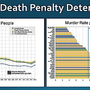 NEW PODCAST: DPIC Study Finds No Evidence that Death Penalty Deters Murder or Protects Police