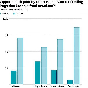 POLL: Americans Overwhelmingly Oppose Death Penalty for Overdose Deaths