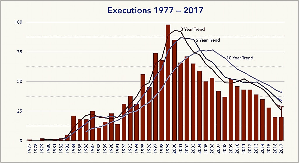 DPIC Analysis: Execution Trends Continue to Decline in 2017