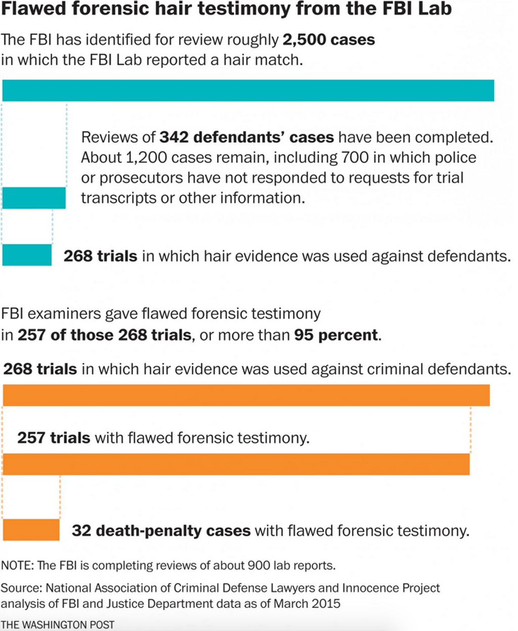 FBI Acknowledges Flawed Forensic Testimony Affected At Least 32 Death Penalty Cases