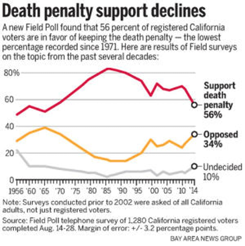 PUBLIC OPINION: Support for Death Penalty in California Lowest in 50 Years