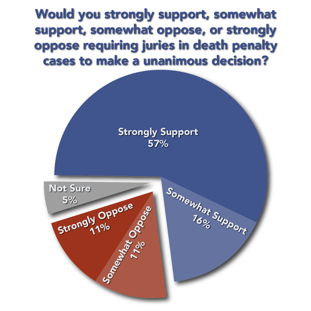 Majority of Floridians Prefer Life Sentence to Death Penalty, 73% Would Require Unanimous Jury Vote for Death
