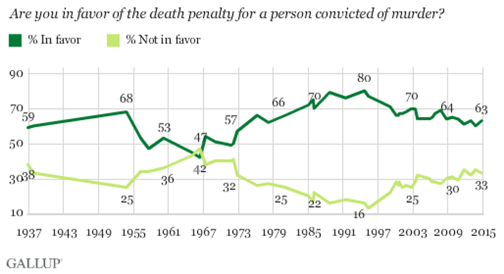 Death Penalty Support Remains Near 40-Year Low