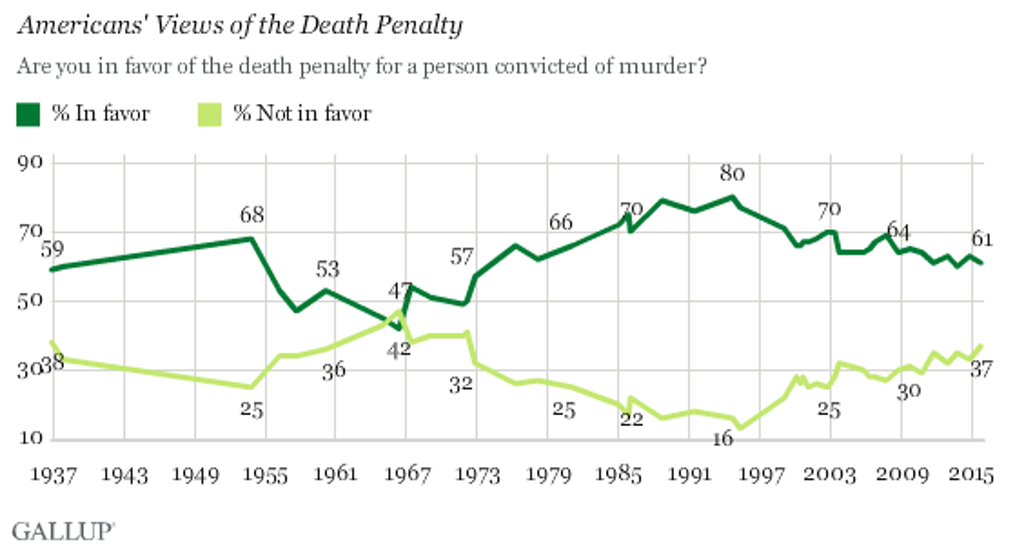 Gallup Poll: Support for Death Penalty Declines 2%, Opposition Reaches Highest Level in 43 Years