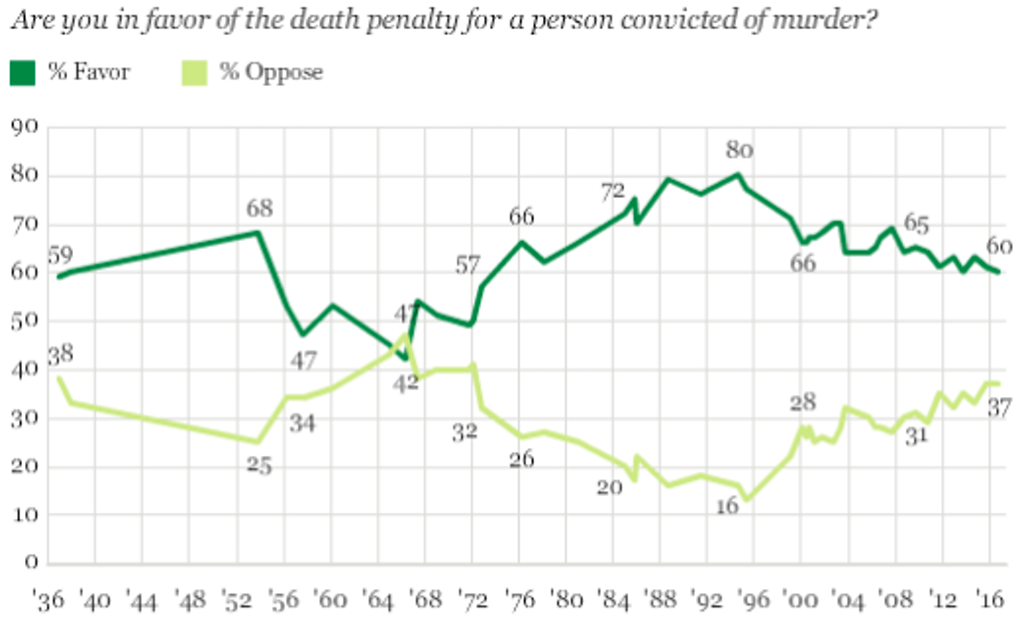 Gallup Poll: Support for Death Penalty at Lowest Level Since 1972
