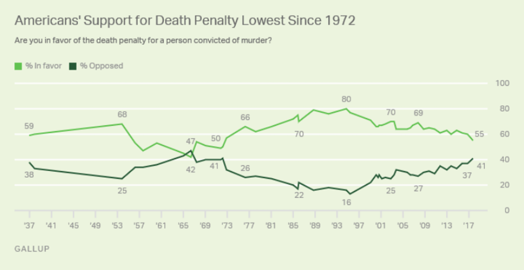 GALLUP POLL: Support for Death Penalty in U.S. Falls to a 45-Year Low
