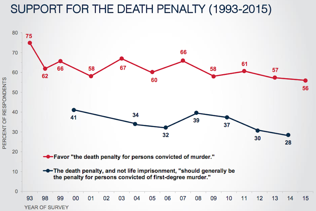 Death Sentences Fall Across Texas, Support Drops in County That Leads U.S. in Executions