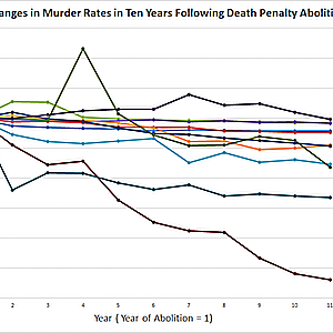 Study: International Data Shows Declining Murder Rates After Abolition of Death Penalty