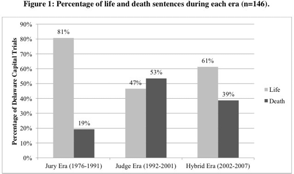 STUDIES: The Effects of Judge vs. Jury Sentencing