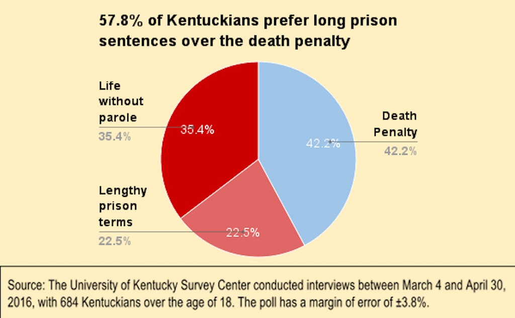 Nearly 3/4 of Kentuckians Support Moratorium on Executions, Majority Prefer Lengthy Prison Terms to Death Penalty