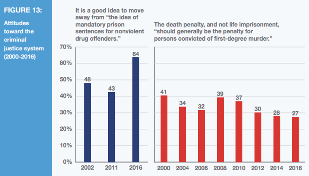 Death Penalty Support Continues Its Steady Decline in Nation's Leading Execution County