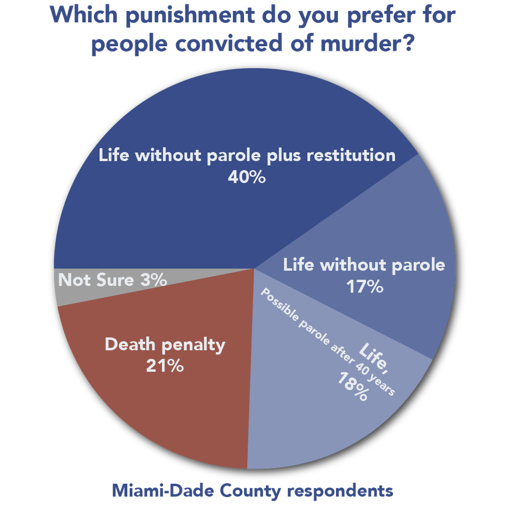 New Polls in Two Florida Counties that Heavily Use the Death Penalty Find Voters Prefer Life Sentences Instead