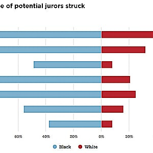 STUDY: Local Mississippi Prosecutors Struck Black Jurors at More than Four Times the Rate of Whites