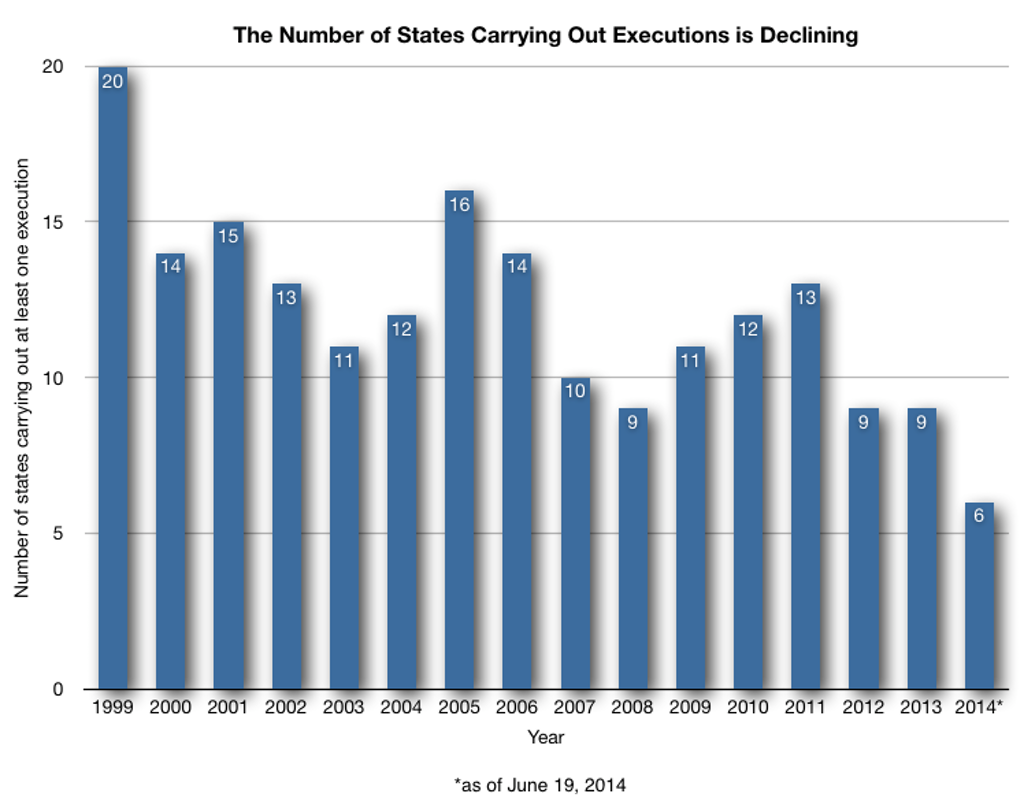 Number of States Carrying Out Executions Declining