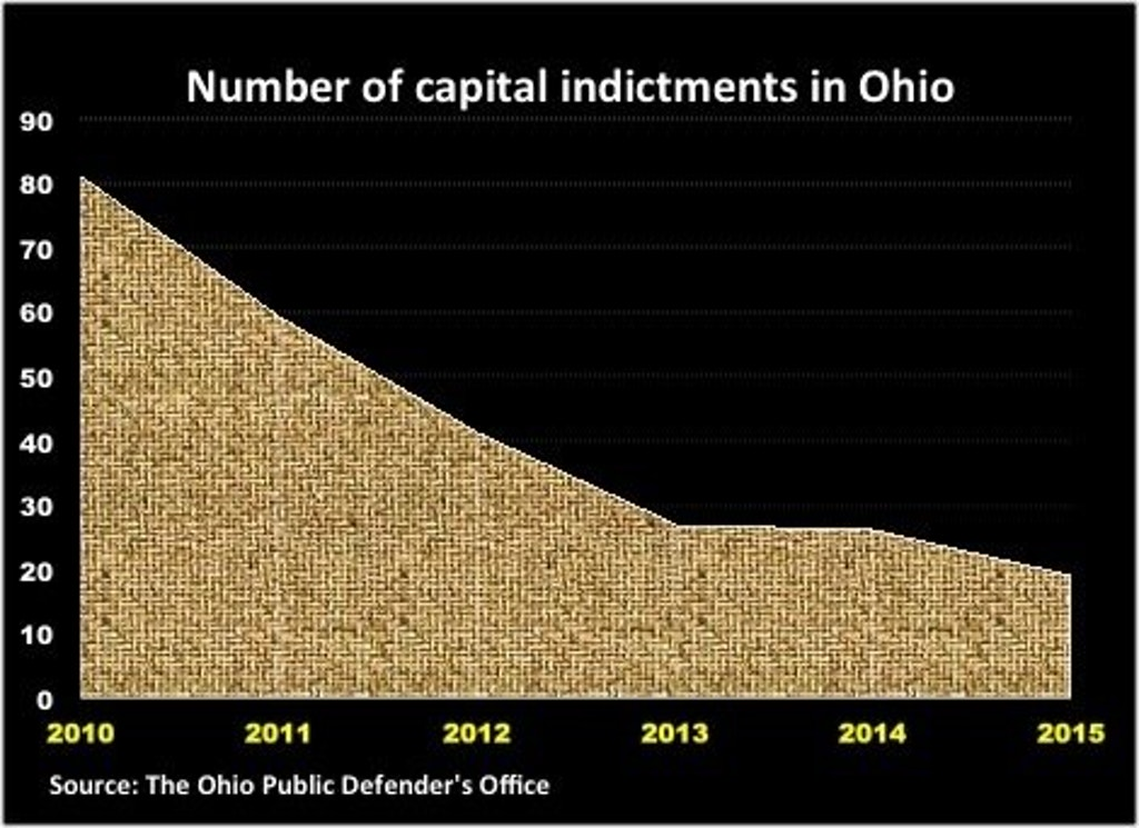 Ohio Capital Murder Indictments Plummet 77% in Five Years
