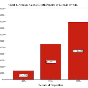 New Study Finds Oregon Death Sentences Are Significantly More Costly Than Life Sentences