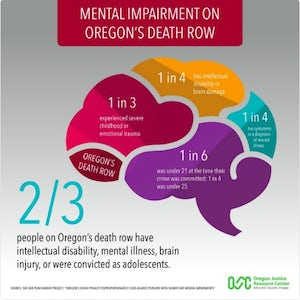 REPORT: Two-Thirds of Oregon's Death Row Have Mental Impairments, History of Severe Trauma, or Were Under 21 at Offense