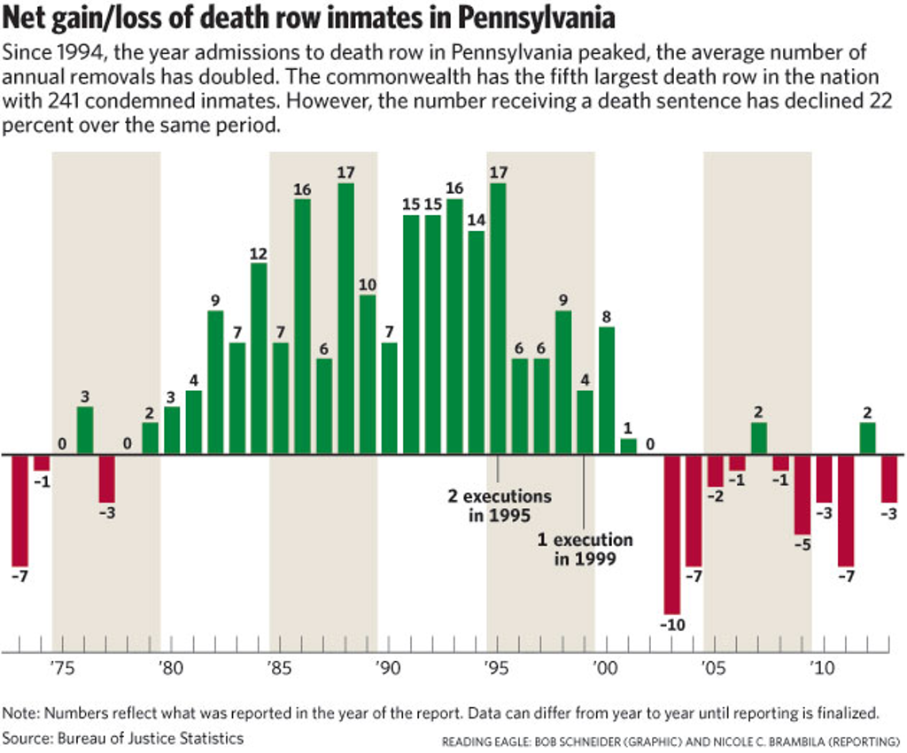 Sentence Reversal, Exoneration, and Natural Death More Likely Than Execution For Pennsylvania Death Row Inmates