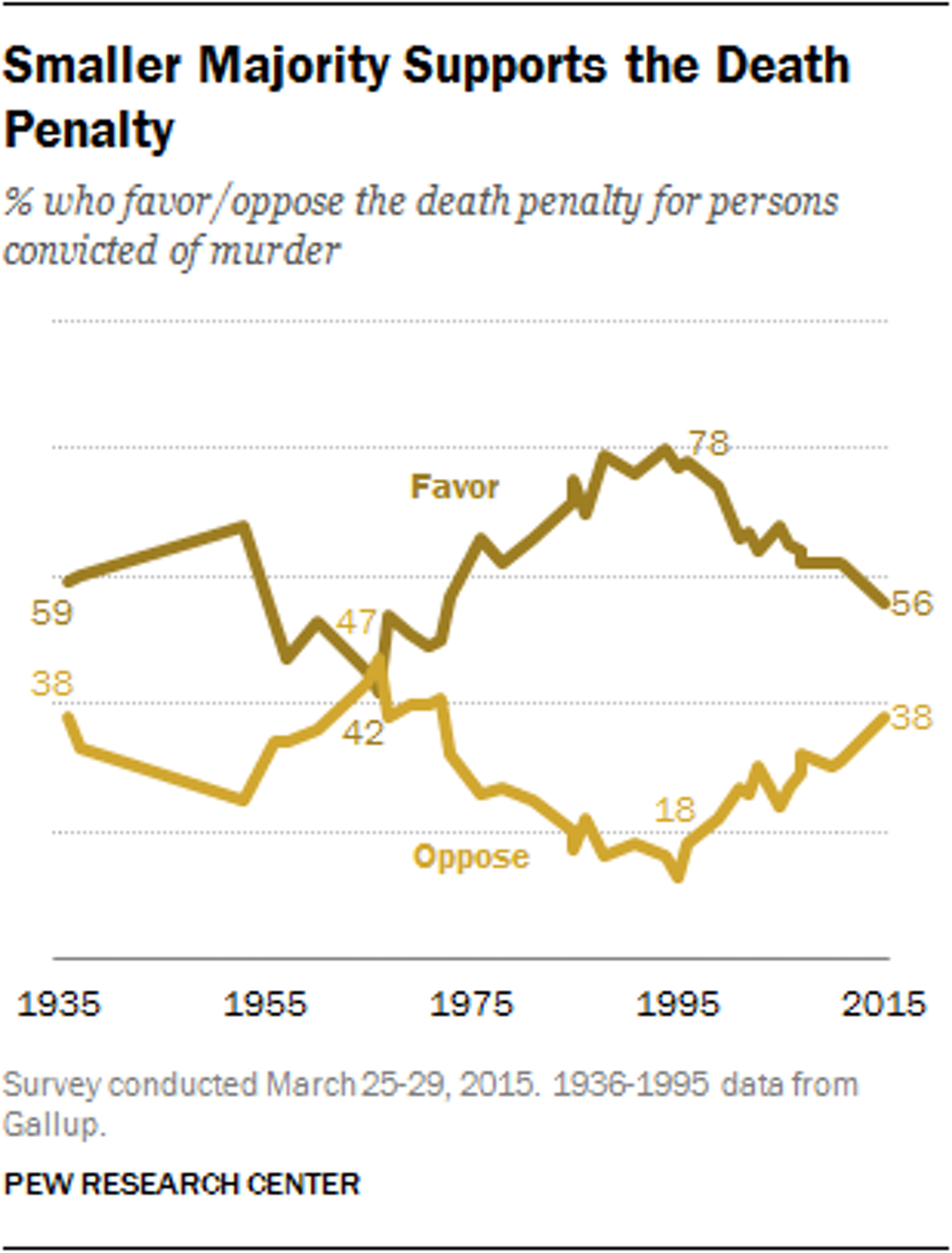 National Polls Show Historic Declines in Support for Death Penalty