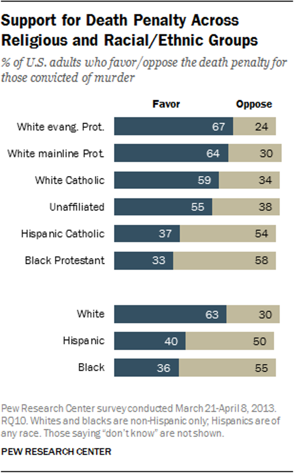 Pew Poll Finds Opposition to Death Penalty Among Racial and Ethnic Minorities
