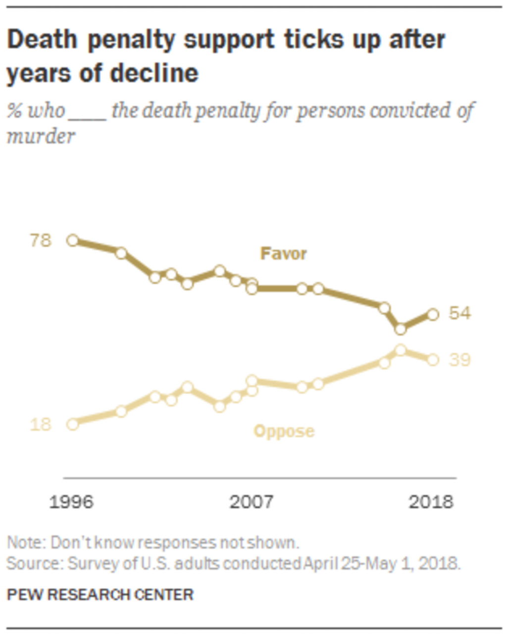 Pew Poll Finds Uptick in Death Penalty Support, Though Still Near Historic Lows