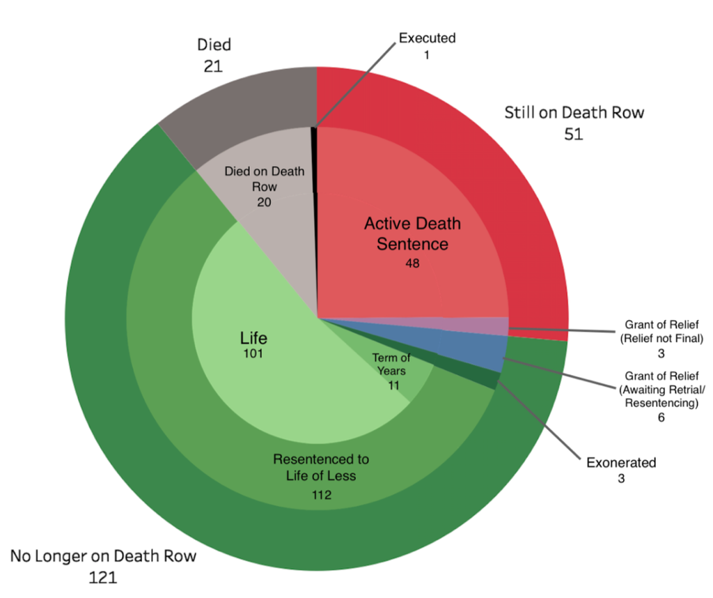 DPIC Analysis: The Decline of the Death Penalty in Philadelphia