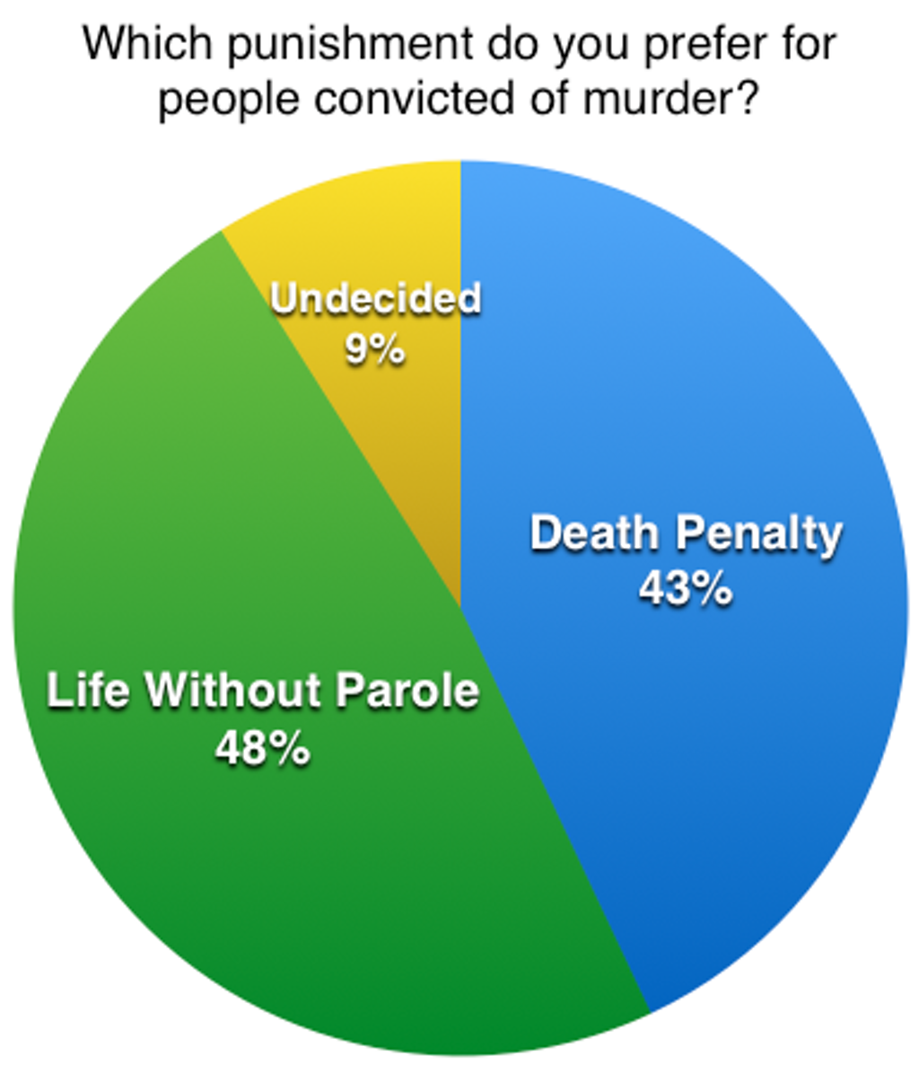 Quinnipiac Poll Shows Americans Prefer Life Without Parole to Death Penalty