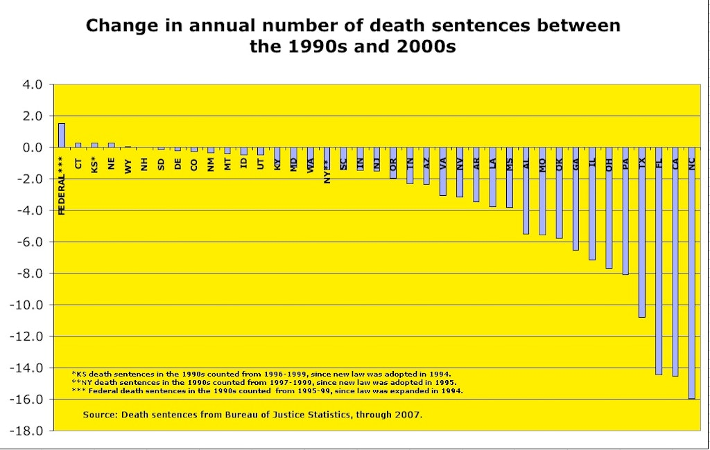 Death Penalty Sentences Have Dropped Considerably in the 2000s